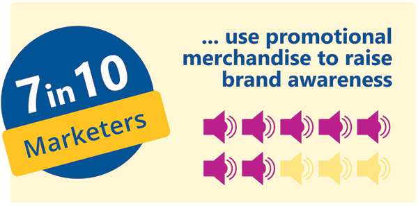 7 in 10 marketers use branded merchandise to raise brand awareness