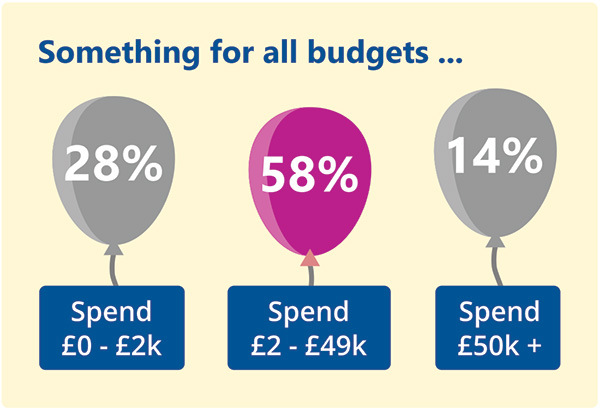 The majority of purchasers spend between £2k and £49k each year on branded merchandise